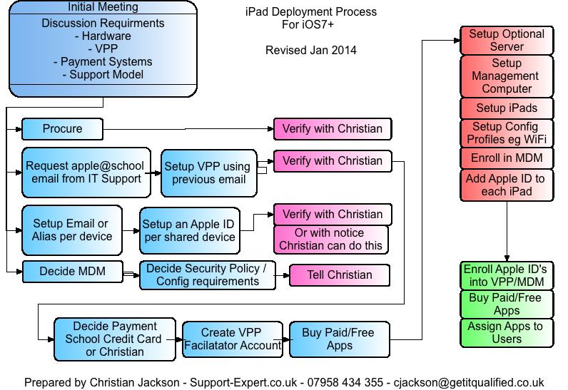 iPad Deployment Process